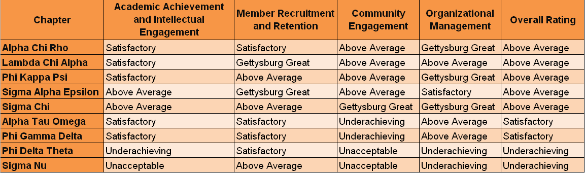 Results broken down by category of the 2017 fraternity chapter evaluations (Graphic by Jamie Welch/The Gettysburgian)