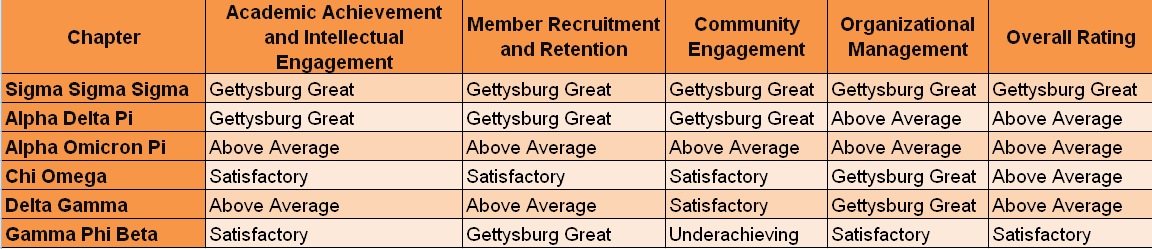 Results broken down by category of the 2017 sorority chapter evaluations (Graphic by Jamie Welch/The Gettysburgian)