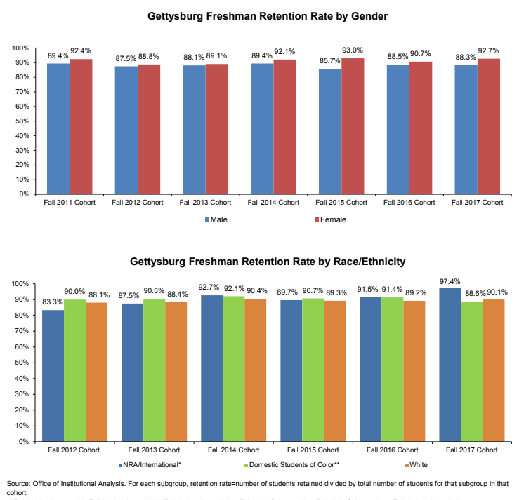 Retention rates over the past several academic years (Graph via Gettysburg College Fact Book)