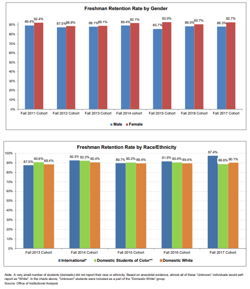 First-year retention rates over the past five academic years (Graph via Gettysburg College Fact Book)