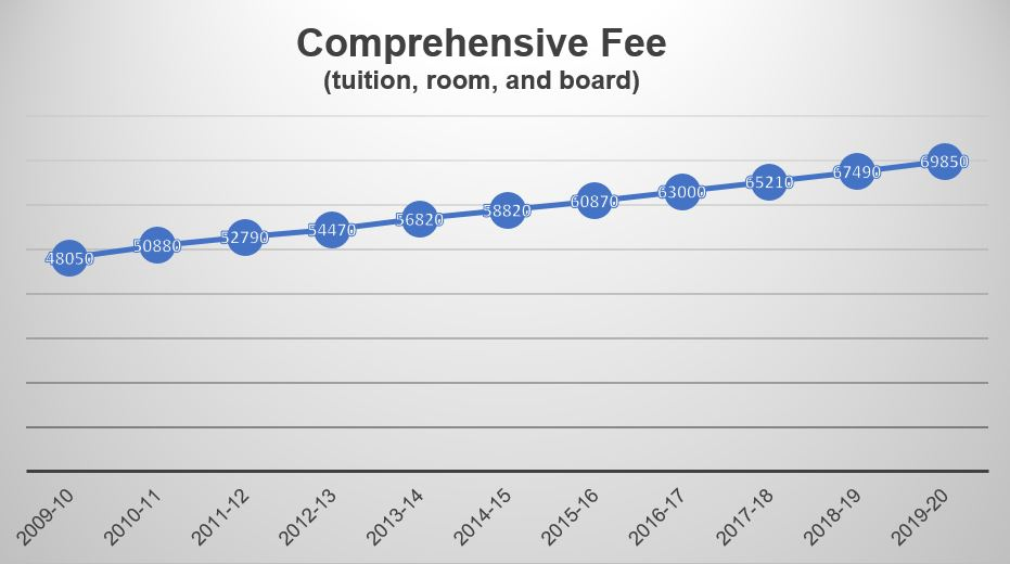 The college's comprehensive fee -- including tuition, room, and board -- over the past 10 years (Graphic by The Gettysburgian/Source: College Fact Book)