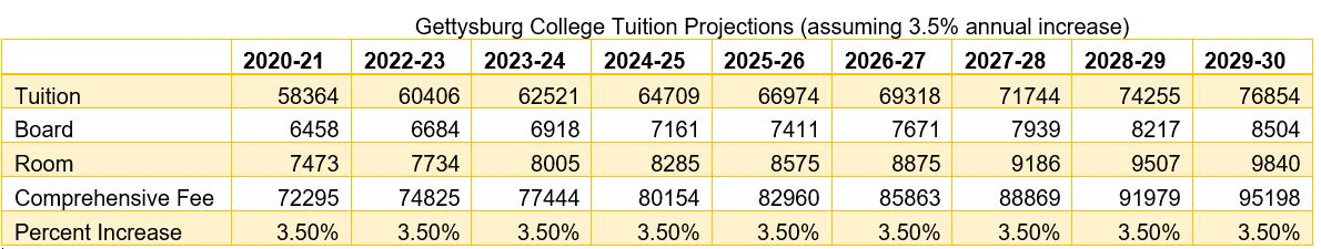 Calculated projections assuming a 3.5 percent increase for the next 10 years; Note: There has been no confirmation of such a planned increase; this is merely a projection of what would happen on the current trajectory (Graphic by The Gettysburgian)