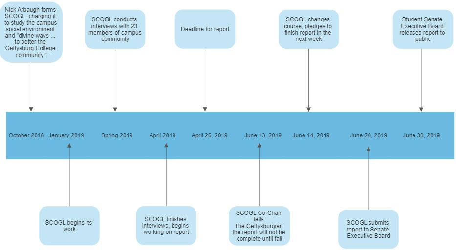 Timeline of SCOGL's work