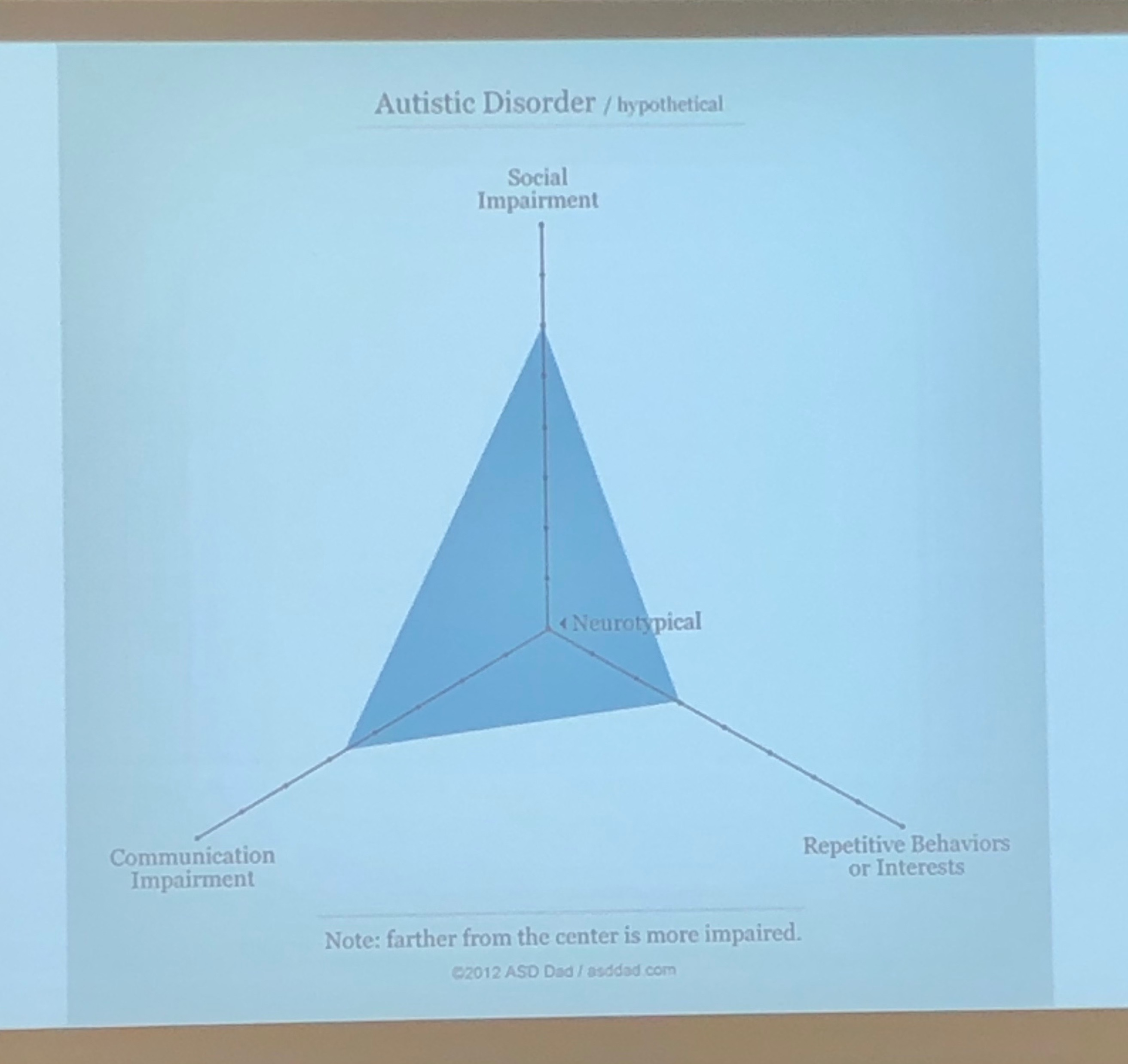 A slide from the presentation indicating autism disorder on a neurotypical spectrum (Photo Jane Fitzpatrick/The Gettysburgian)