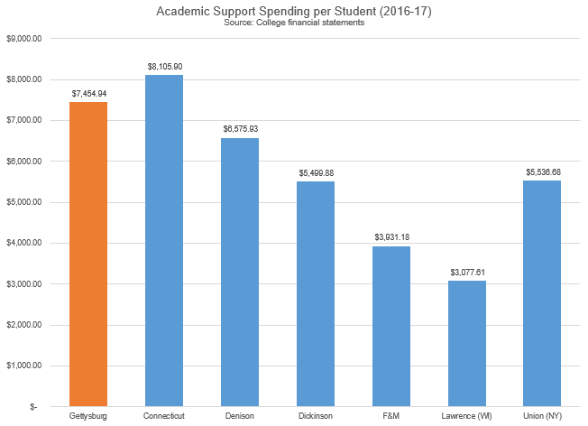 2016-17 Academic Support Spending per Student (Source: College financial statements)