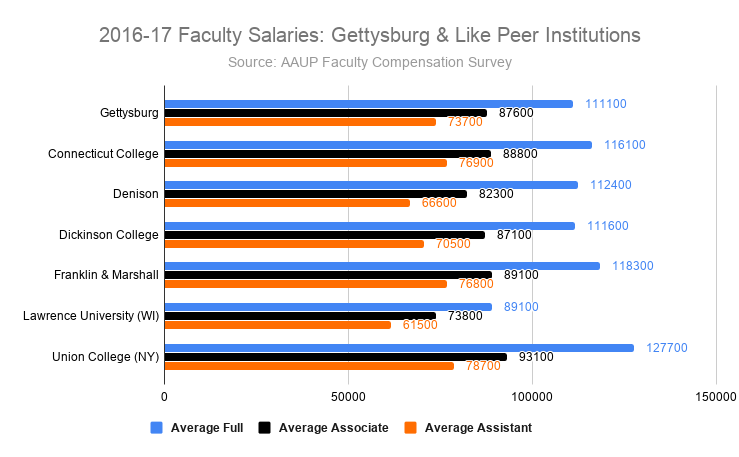 2016-17 Faculty Salaries: Gettysburg & Like Peer Institutions (Source: AAUP Faculty Compensation Survey)