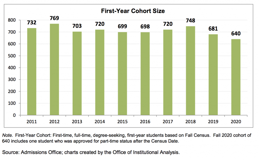 (Source: 2020-21 Gettysburg College Fact Book)