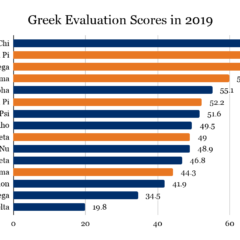 2019 Greek Evaluations: New Review Process Suggests Overall 'Satisfactory' Performance of Fraternities and Sororities