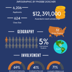 Infographic: The Class of 2025 in Numbers